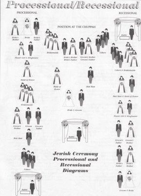 Jewish Processional Order Rabbi And Or Cantor Grandpas Of The Bride