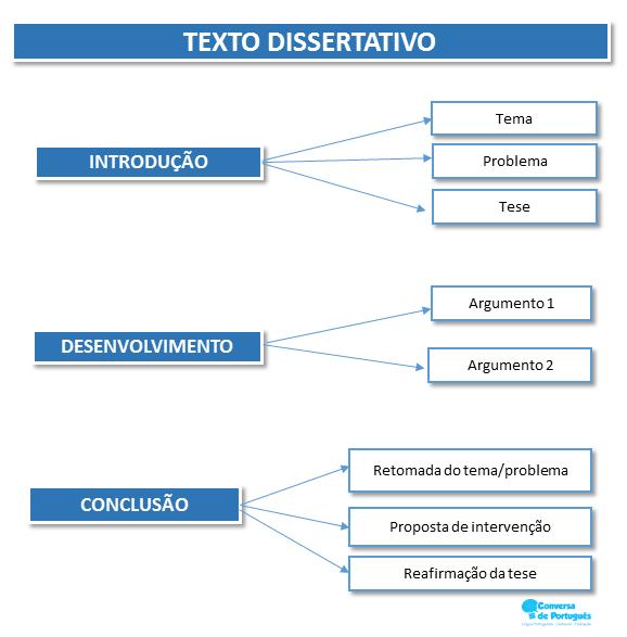 Redação Estrutura Do Texto Dissertativo Textos Dissertativos Texto Dissertativo Argumentativo Estrutura De Texto
