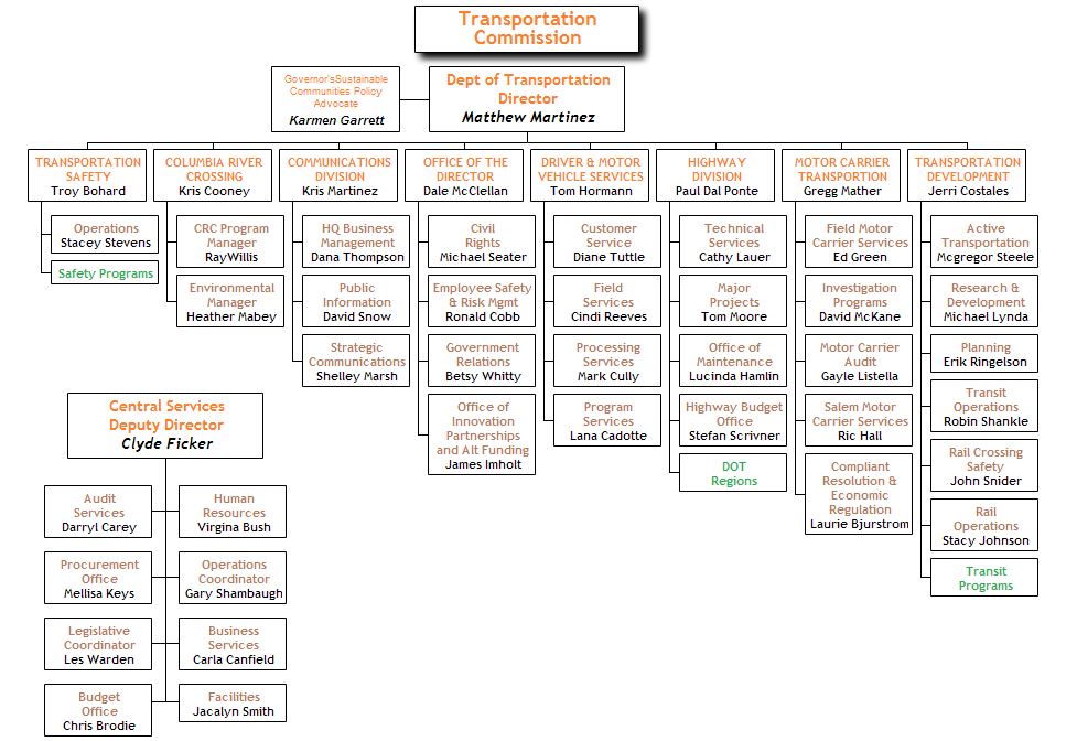 Department of Transportation Org Chart Org chart