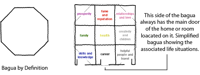 Feng Shui Map | Feng shui. How to find out