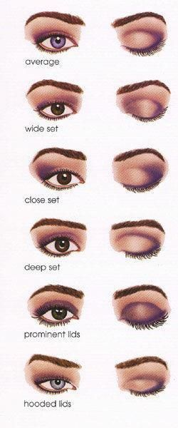 Basic Types Of Eye Shadow Styles Eye Makeup Techniques
