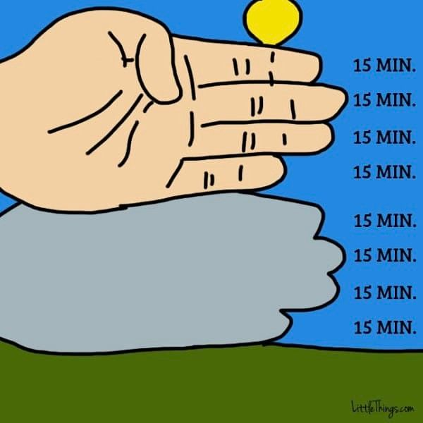 If you did not bring a phone or a watch you can tell how much daylight you have left with your hand.  To do this extend your hand flat in front of you as demonstrated above. Align your index finger right beneath the sun  but be careful not to look directly into it!  Each finger measures about 15 minutes so your entire hand equals about an hour.  Count how many fingers can fit between the bottom of the sun and the horizon. This will give you an approximation of the hours (or minutes) you have…