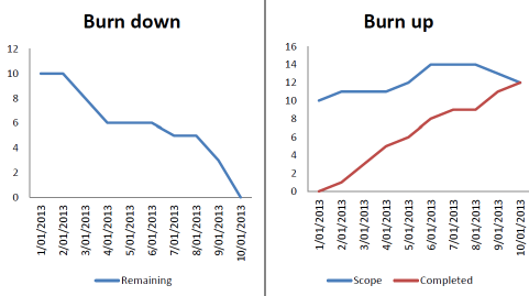 Burn Up Vs Burn Down Chart  Business    Chart Sample