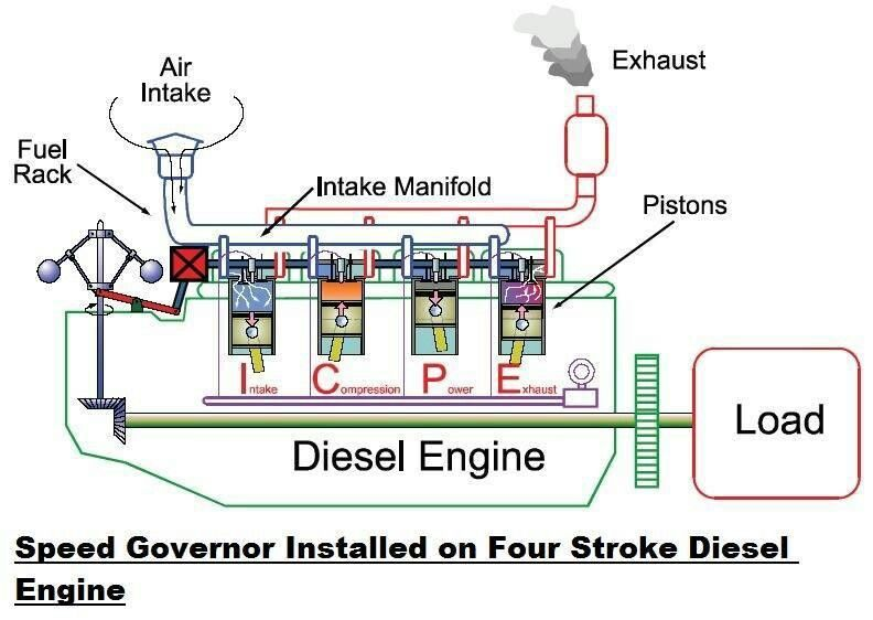 speed governor installed on four stroke diesel engine more in diesel engine