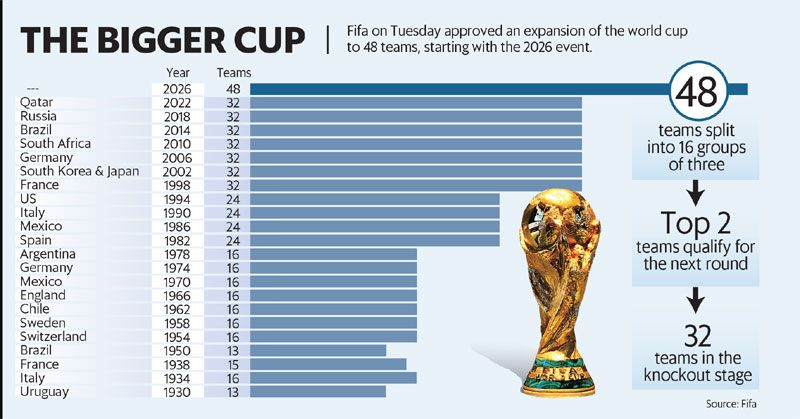 World Cup 2022 48 Teams May Be Doable World Cup 2022 World Cup World