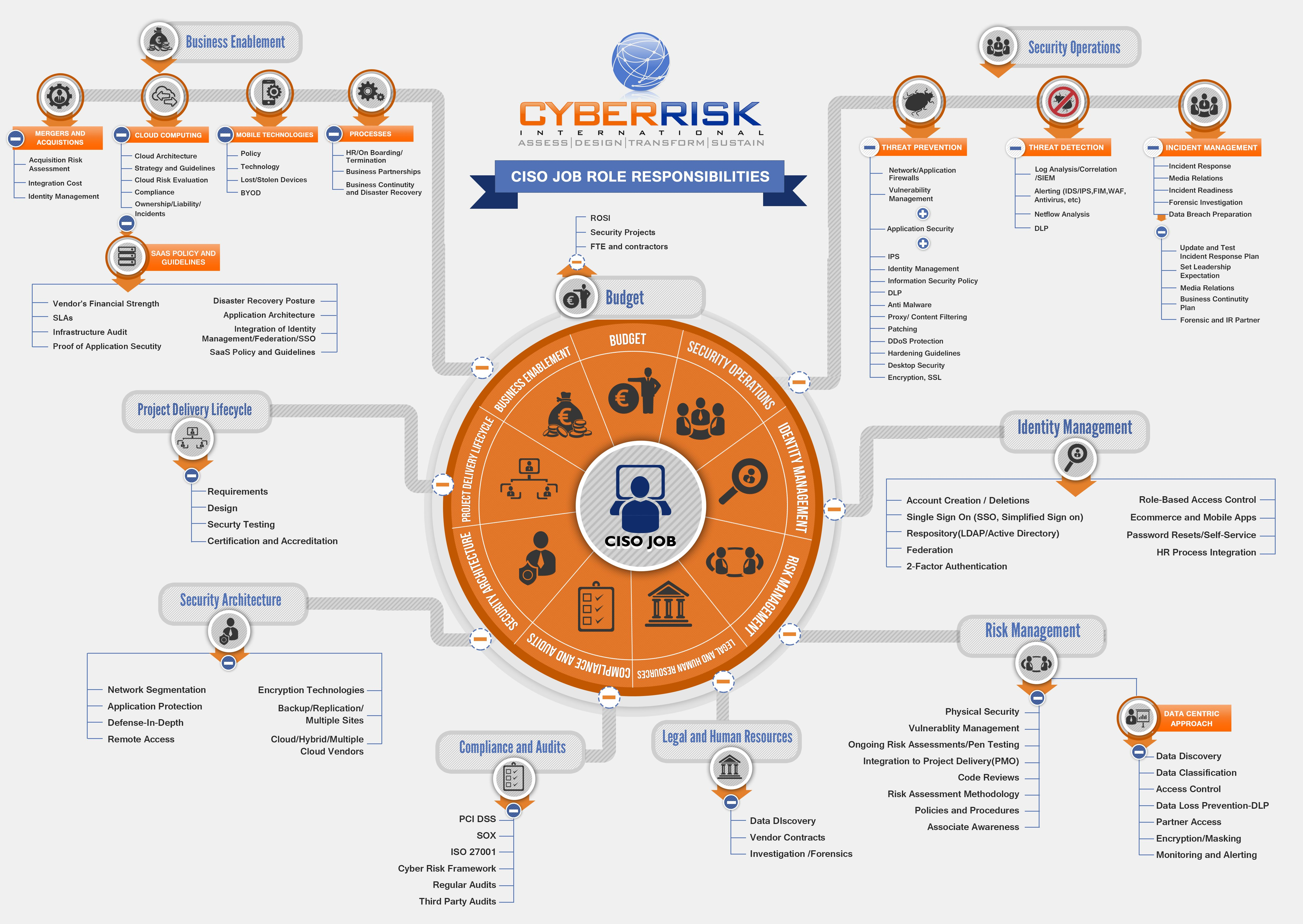 Pin By C Pine On Security1 Map