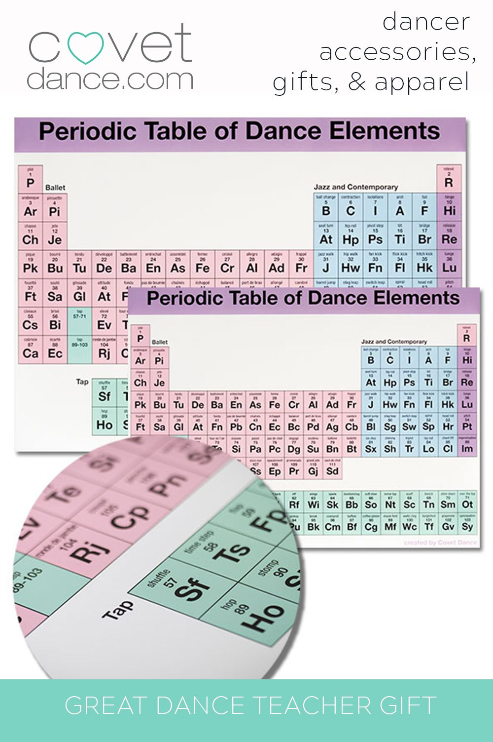 Periodic Table of Dance Elements Poster in 2020 Dance