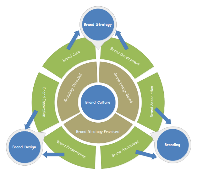 Brand Communication Circular Diagram