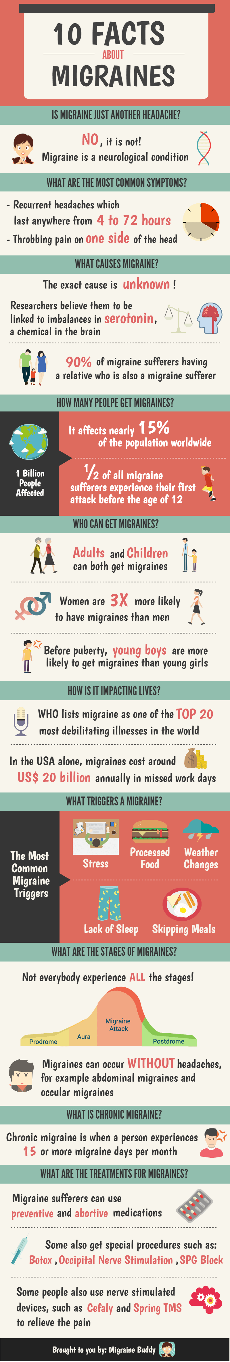 10 facts about migraines. http://www.bacrac.co.uk/ | heal naturally