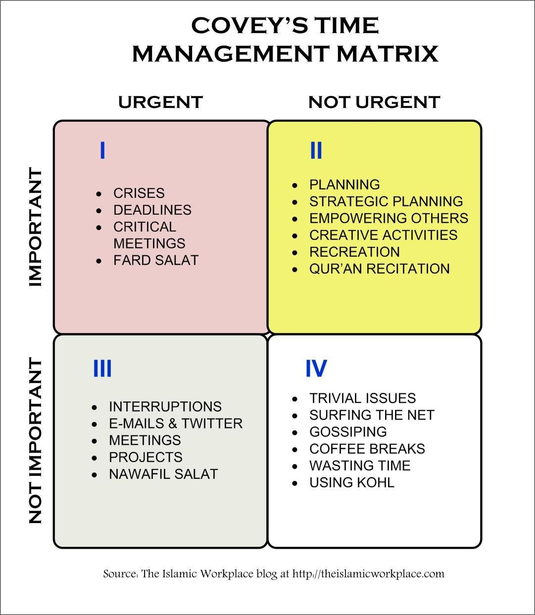Covey's got it nailed. When was the last time you got to a non urgent important job?