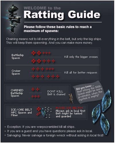 Useful Eve Links Eve Online Guide Eve Online Online Infographic