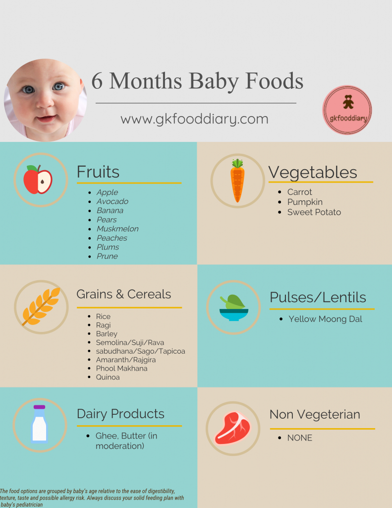 6 Months Baby Food Chart with Indian Baby Food Recipes 6