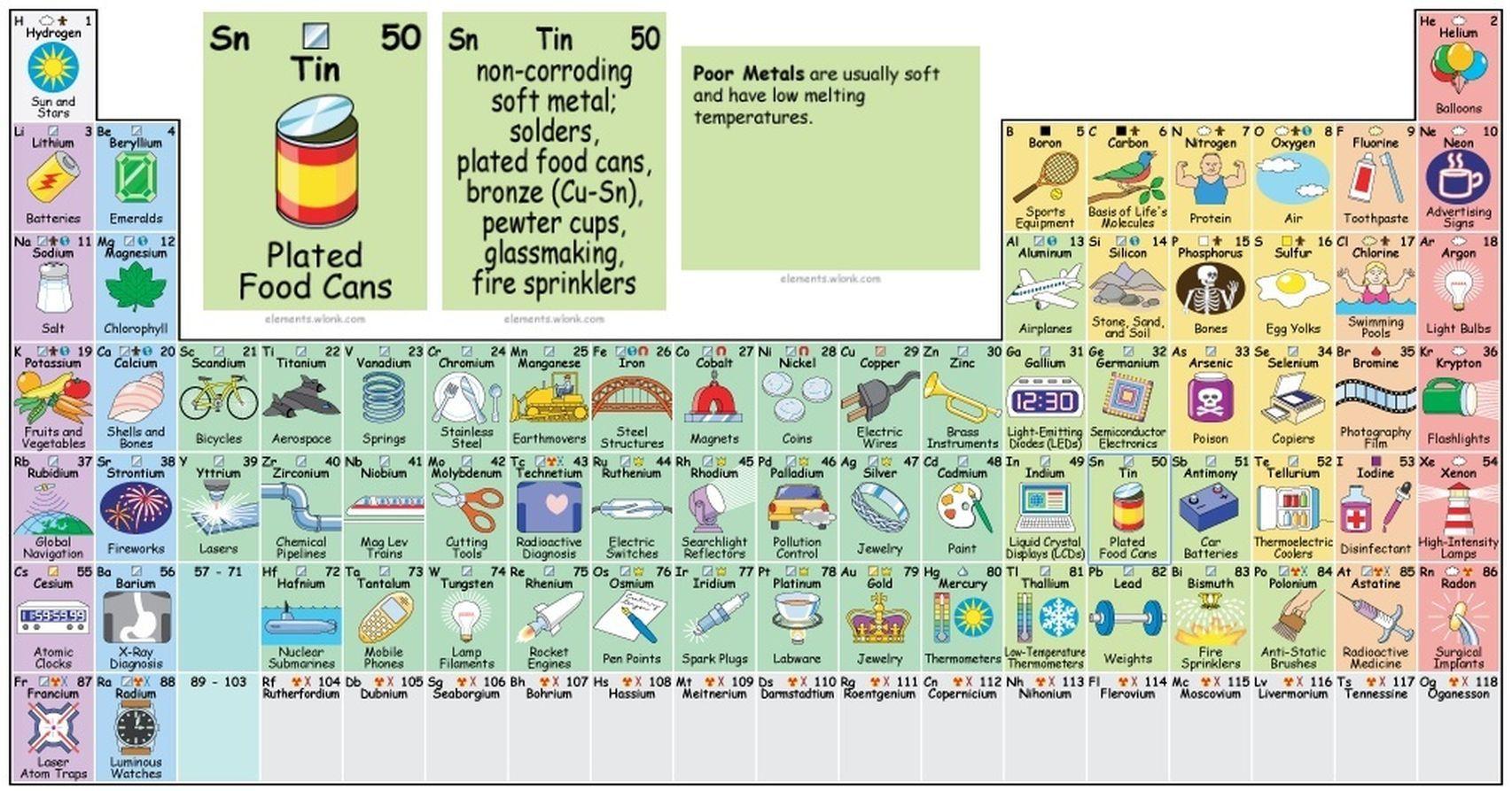 La tabla peridica creada por el fsico norteamericano keith la tabla peridica creada por el fsico norteamericano keith enevoldsen urtaz Image collections