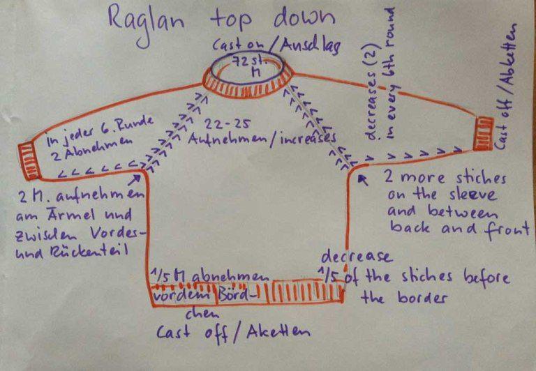 Photo of Raglan-Pullover