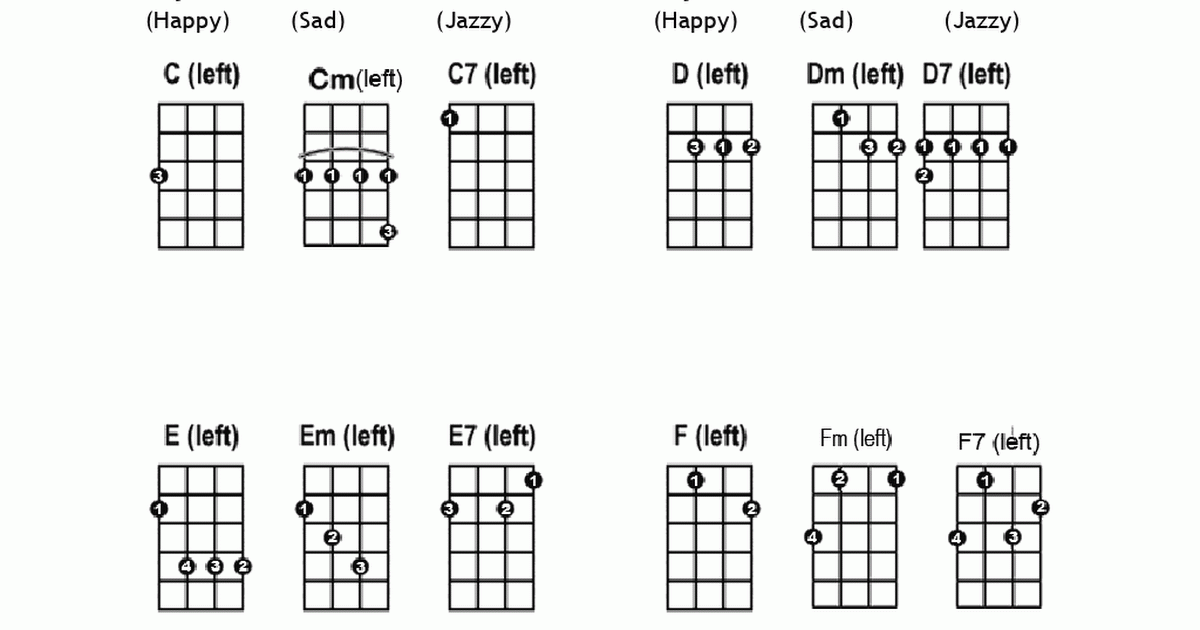 Left Handed Ukulele Chord Chart for Absolute Beginners from Learn To ...