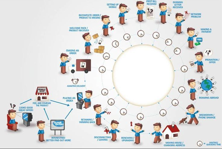 The Customer Journey u2013 Why and How? Part 1 -    wwwi4process - new blueprint 2 on itunes