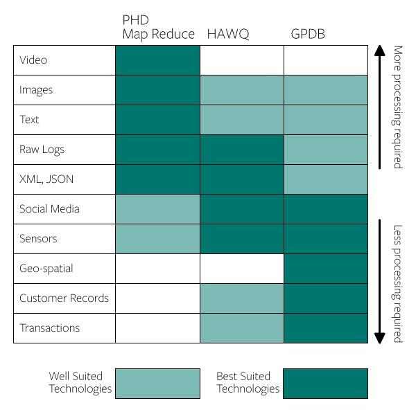 bigdata data when to use an mpp database sql on hadoop