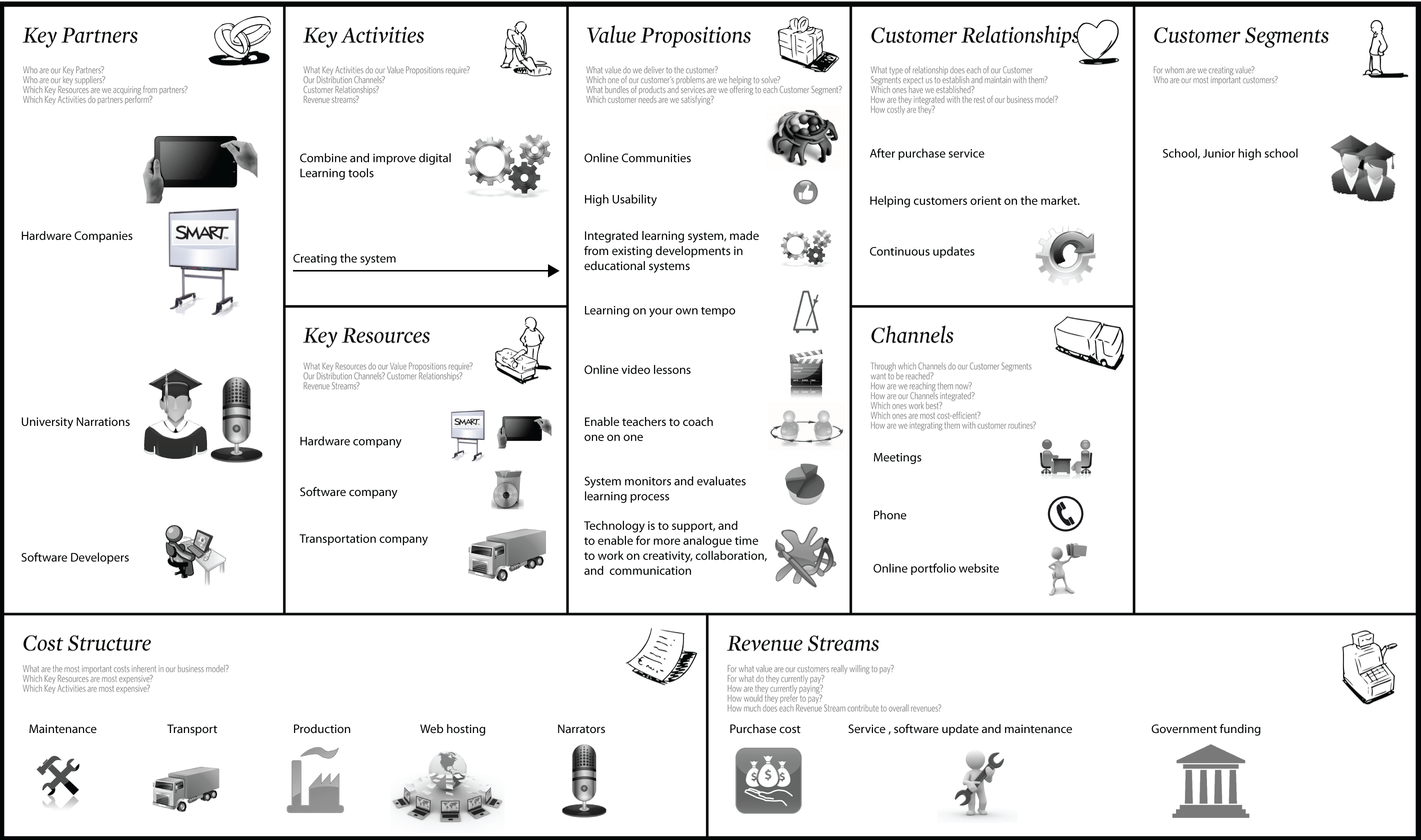 Il Value Proposition Canvas Business Model Canvas  Business