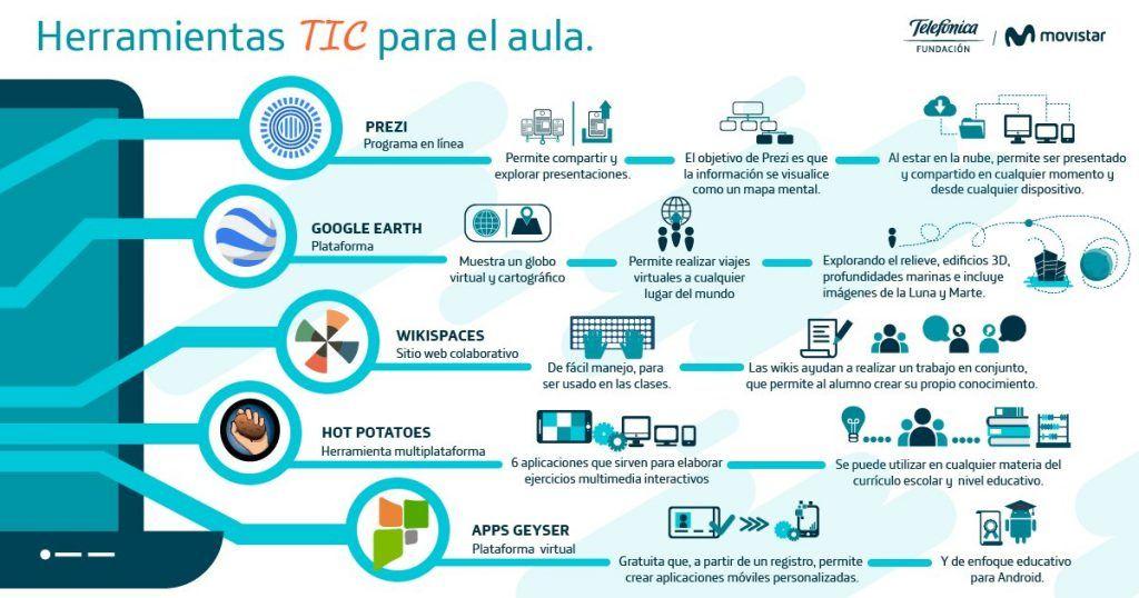 Pin En Educacion Y Tic