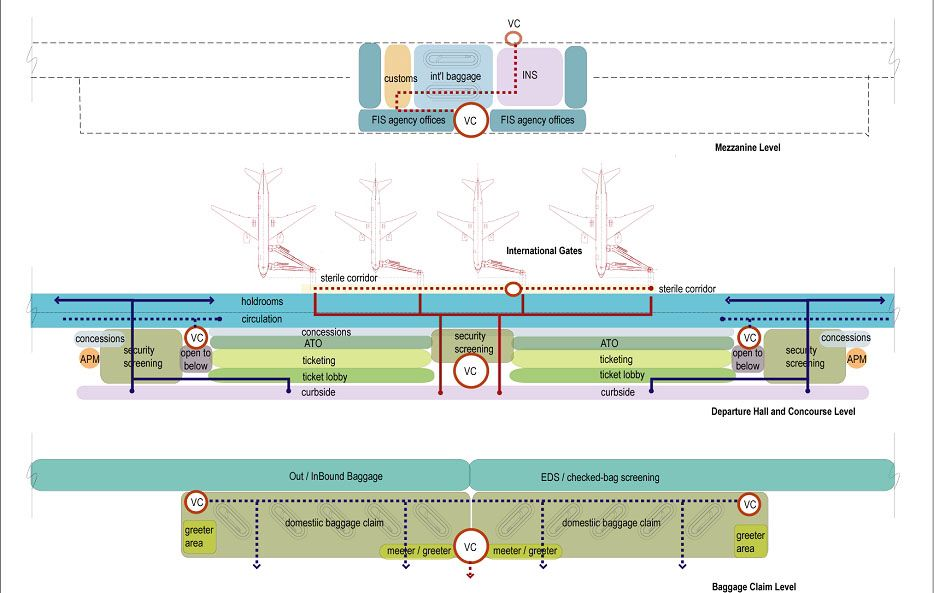Airport circulation diagram (With images) Airport design