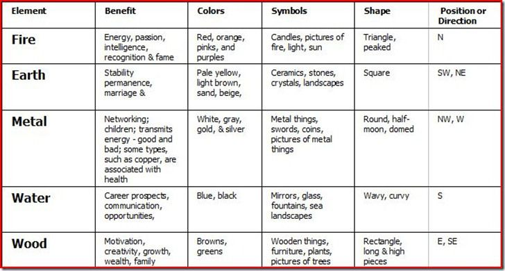 your lucky feng shui directions chart - Google Search | Home ...
