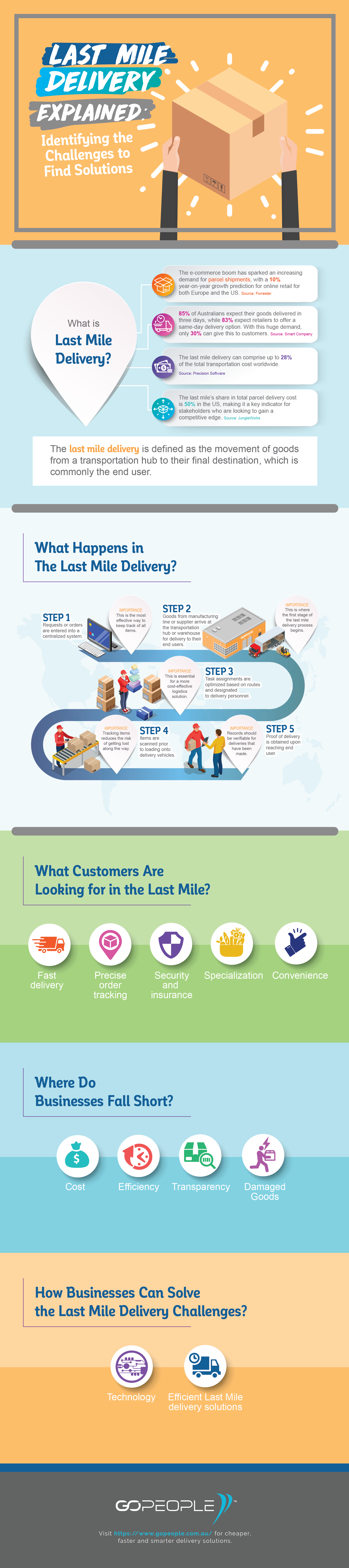 What Does Last Mile Delivery Mean Last Mile Delivery Startup