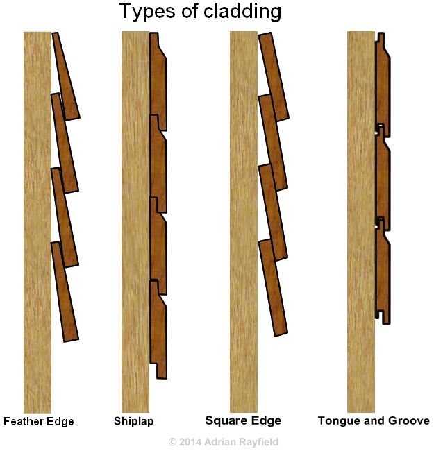 fixing cedar cladding google search pinteres. Black Bedroom Furniture Sets. Home Design Ideas