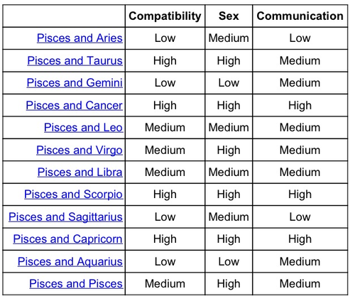 Whoa Got To Find Me A Pisces  Zodiac    Pisces And Zodiac