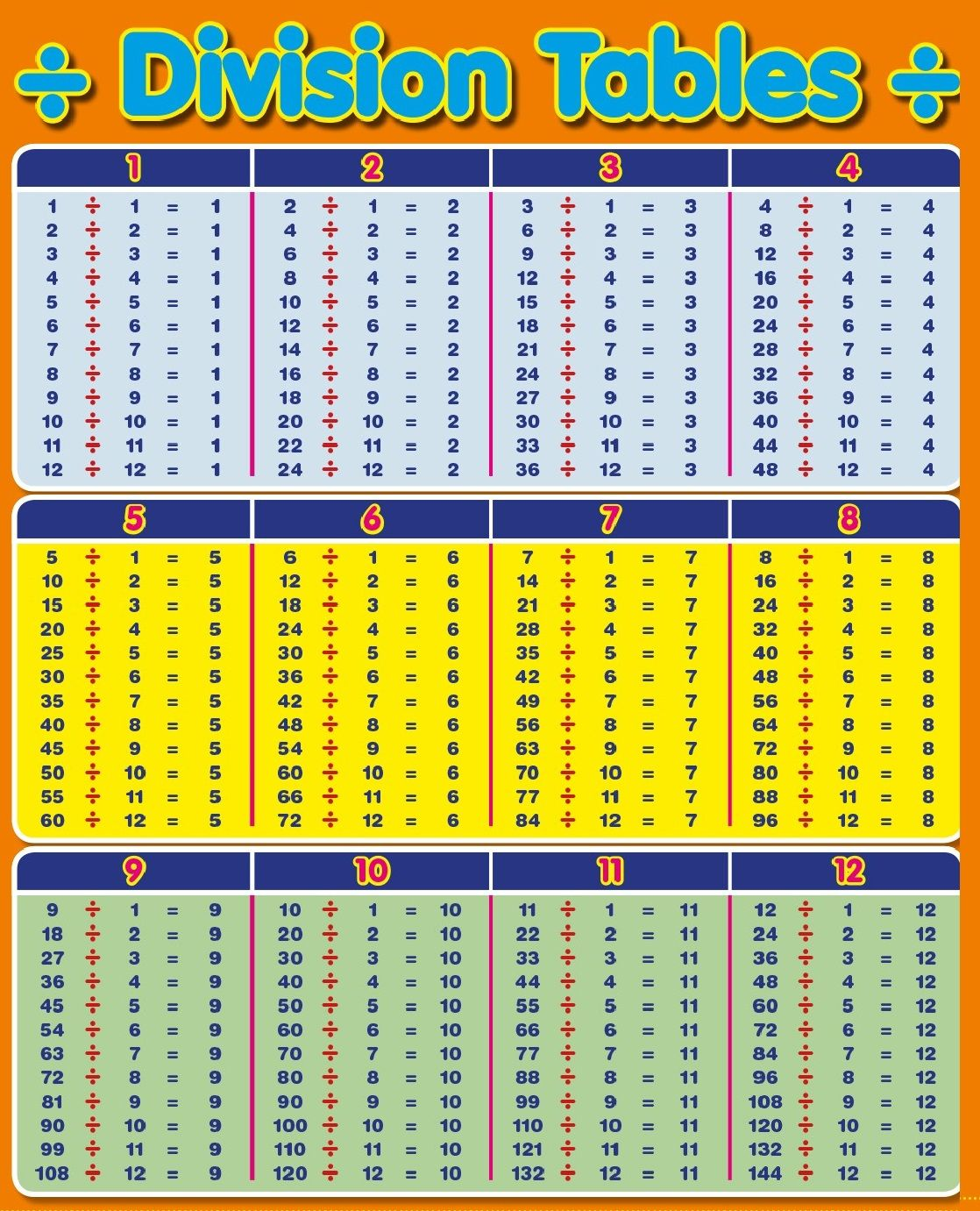 Division Table 1 100 Chart For Kids In