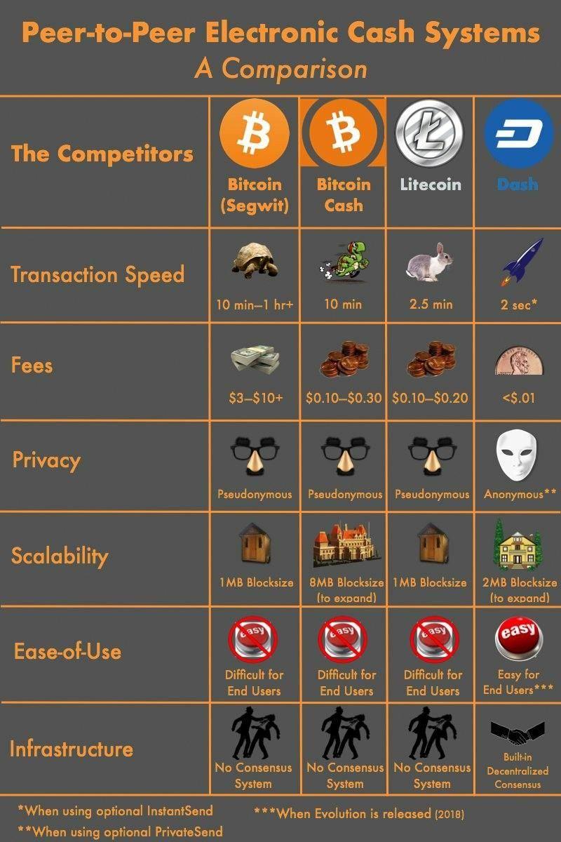 Different bitcoins free fuzio restaurant kleinbettingen