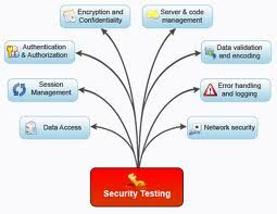 Strong security with powerful technology and world class solution can win you millions of customers. Our Security Testing Services help developers rapidly identify, understand and remediate critical vulnerabilities — and help transform decentralized, ad hoc application security processes into ongoing, policy-based governance. We work with our clients to identify problem areas and fix them as opposed to just reporting issues. More at www.linkedin.com/...