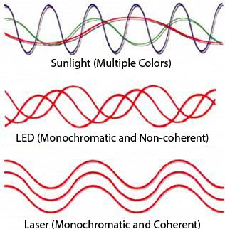 What Is Monochromatic Light Technology Tips Red Light Therapy Light Therapy Light Red