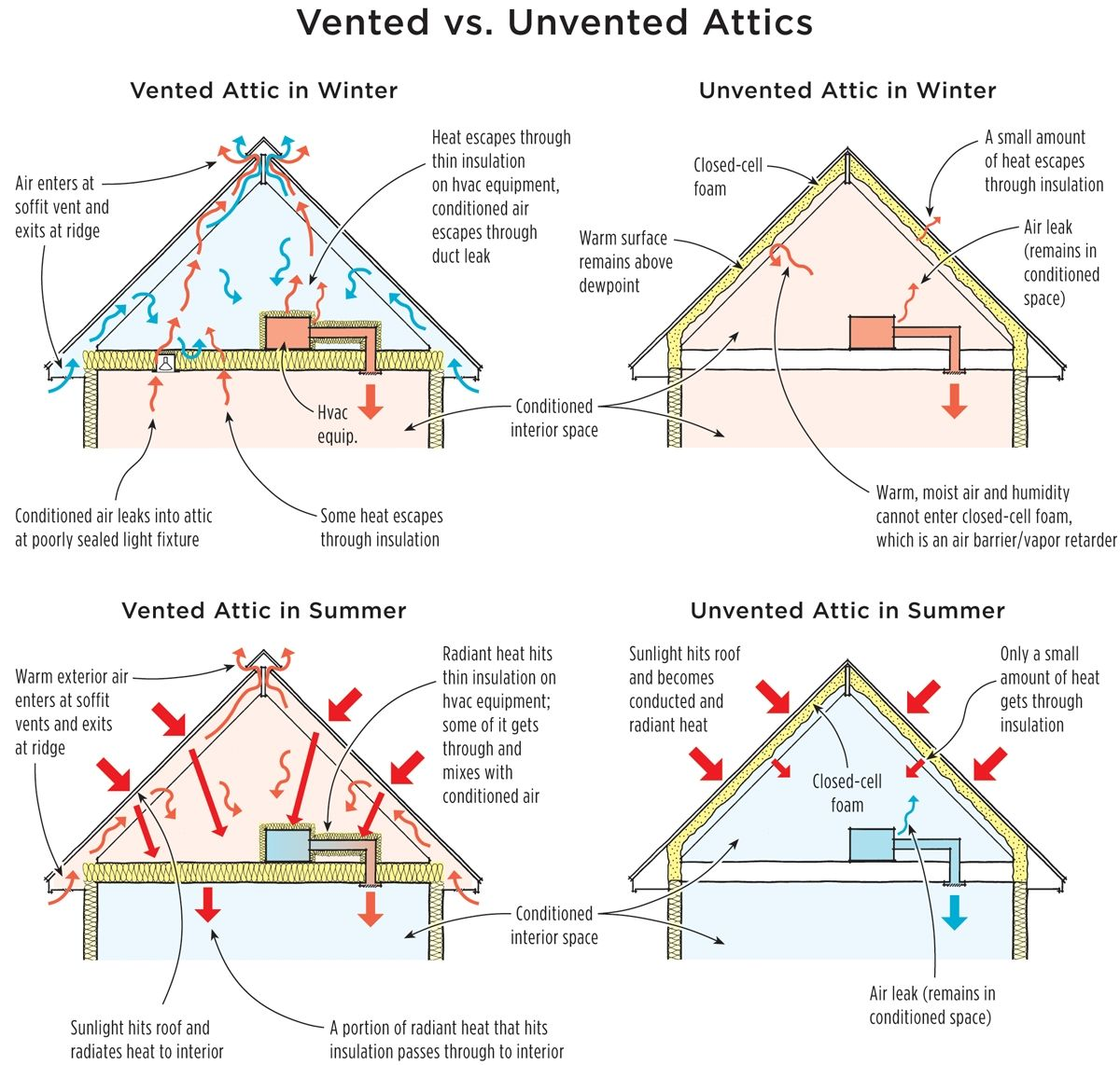 Vented Vs. Unvented Attics – A Consumer Resource For Home Energy ...