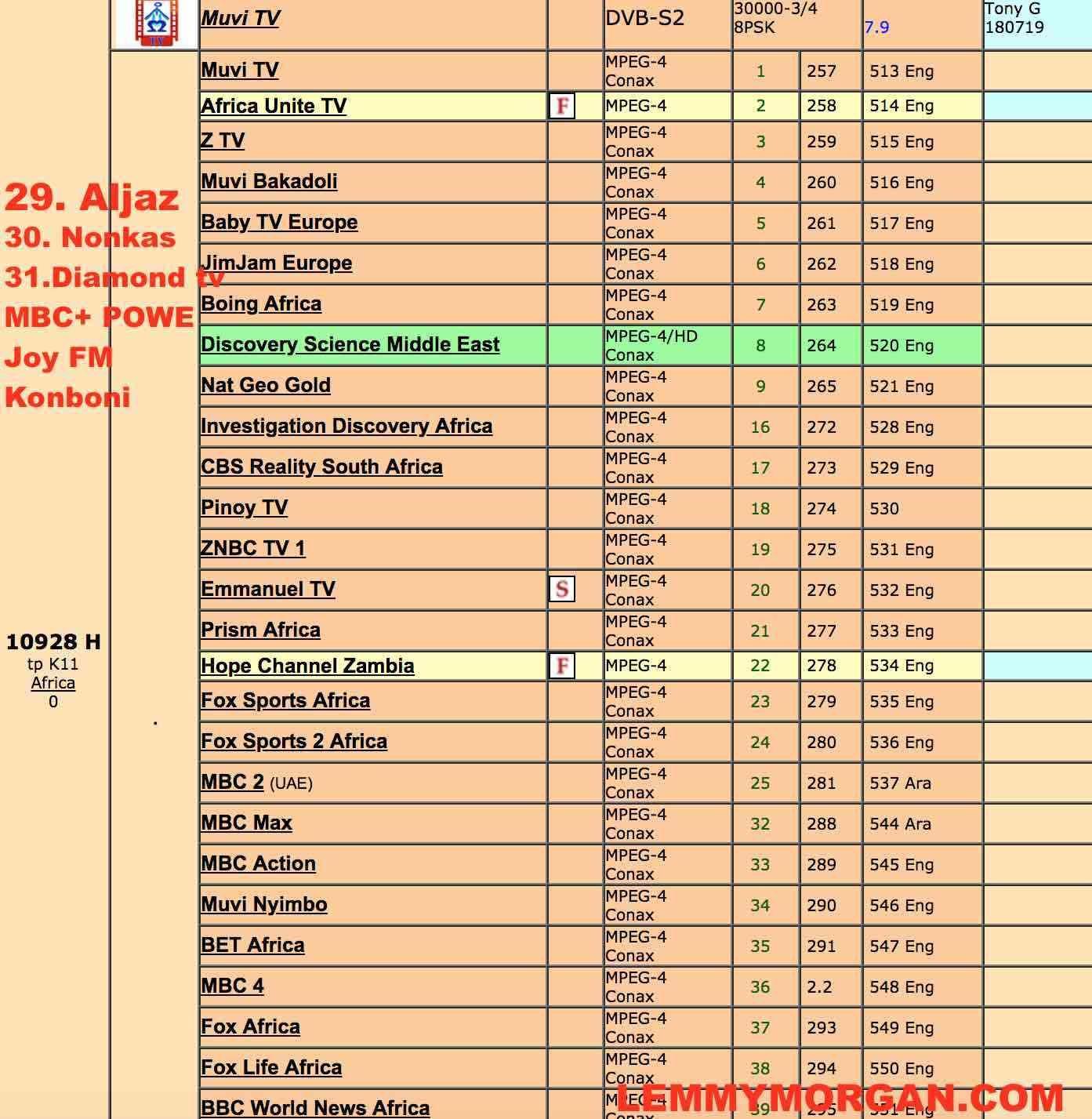 Eutelsat 7B @ 7ºE(MBC) FTA latest frequency, channels list