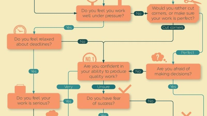 This Flowchart Will Tell You What Type Of Procrastinator You Are - what is a flowchart