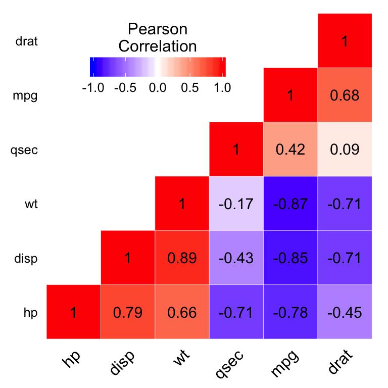 ggplot2 correlation heatmap - R software and data visualization
