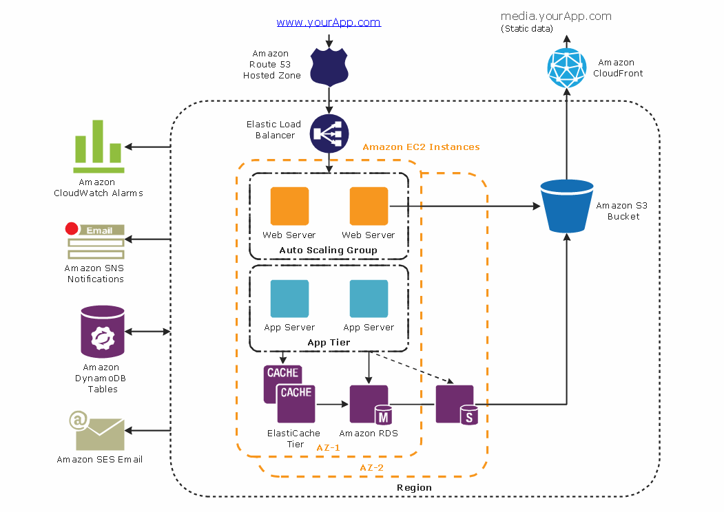 3 tier auto scalable web application architecture aws for Simple architectural drawing software