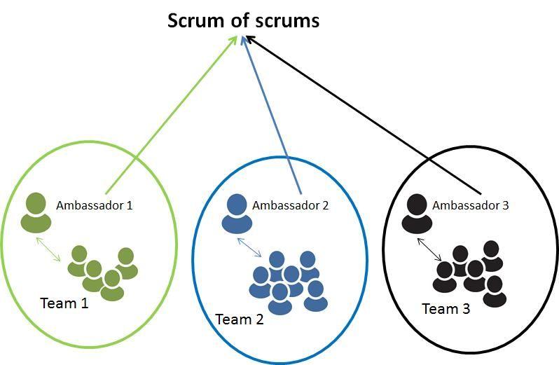 Scrum Of Scrums Scrum Scrummaster Agile Agile Scrum Kanban