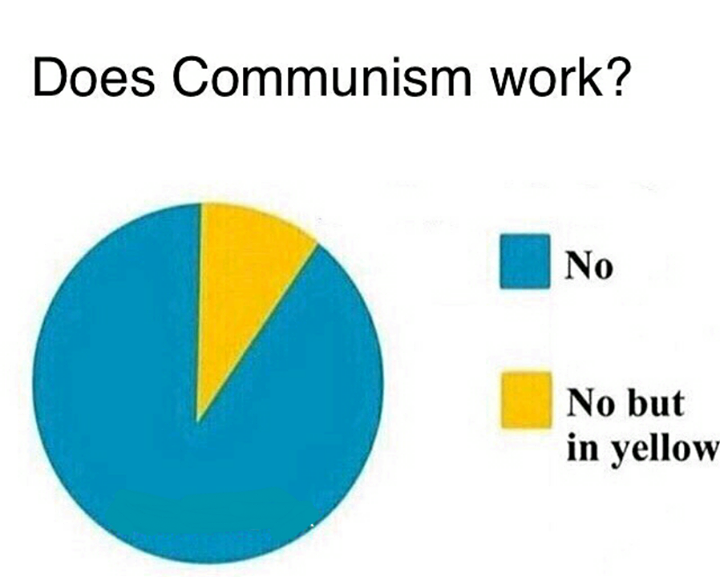 This Pie Chart Shows How Often Communism Is Successful News And