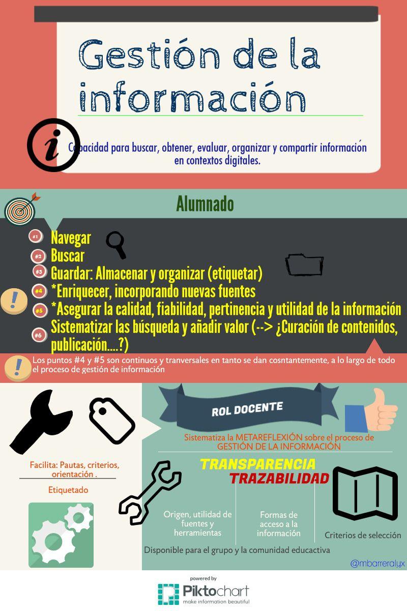 Gestion De La Info