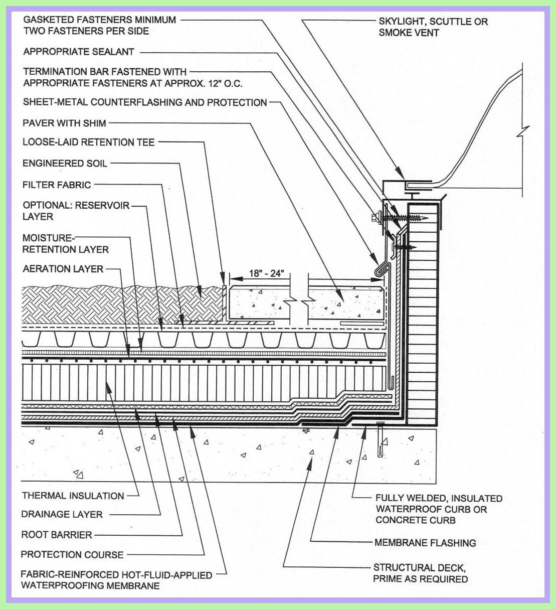 122 Reference Of Metal Roof Skylight Detail In 2020 Roof Skylight Roof Detail Green Roof