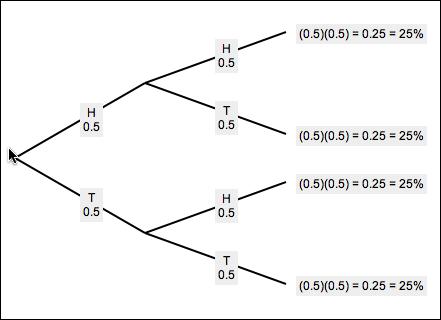 Learn About Tree Diagram Online Math Tutorvista Com