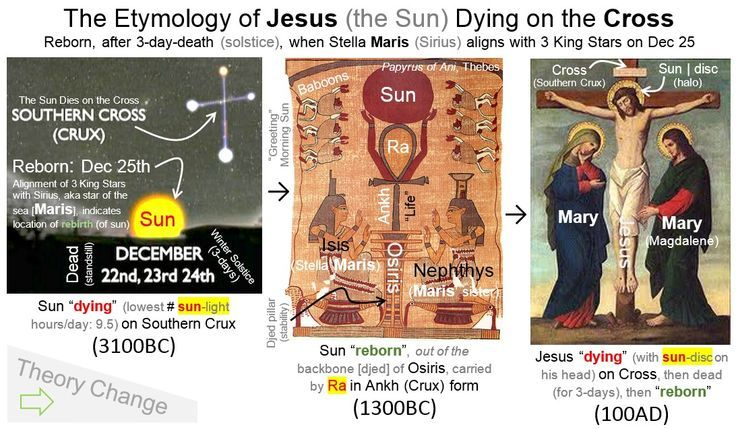 Jesus Crucifixion And Resurrection Is Symbolic Of The Winter
