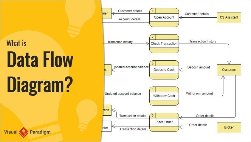 سؤال اشرح مفهوم مخطط تدفق البيانات Question Explain Concept Of Data Flow Diagram Data Flow Diagram