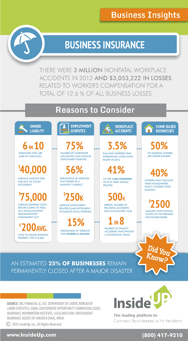 Business Insurance Infographic From Insideup For A Free Quote Visit Our Website Ht Business Insurance Commercial Business Insurance Small Business Insurance
