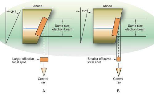 X Ray Tube Effective Focal Spot Ile Ilgili Grsel Sonucu Physics