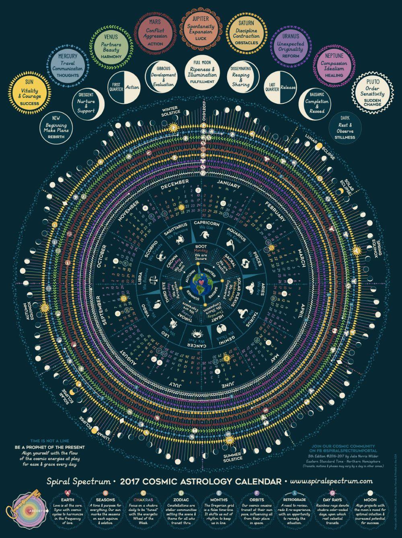 2017 Cosmic Calendar Spiral Spectrum Chakra Moon Astrology Mandala Art Chart 18x24 Full Color Poster Calendario Cosmico Astrologia Calendario Lunar