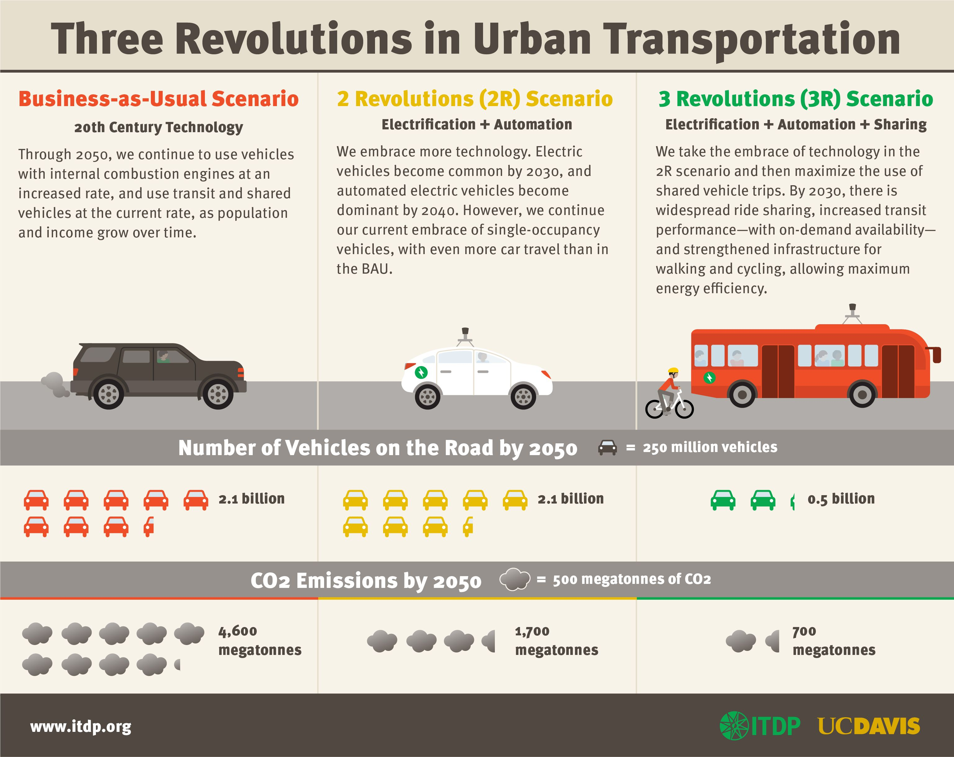 Unless We Share Them Self Driving Vehicles Will Just Make Traffic Worse Verkehr Revolution Stadt