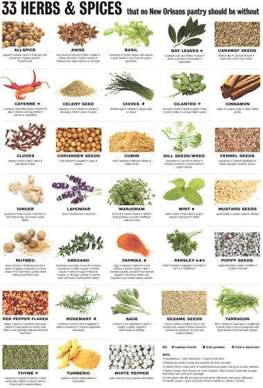 An Easy-to-Use Guide to Cooking with Herbs and Spices ...