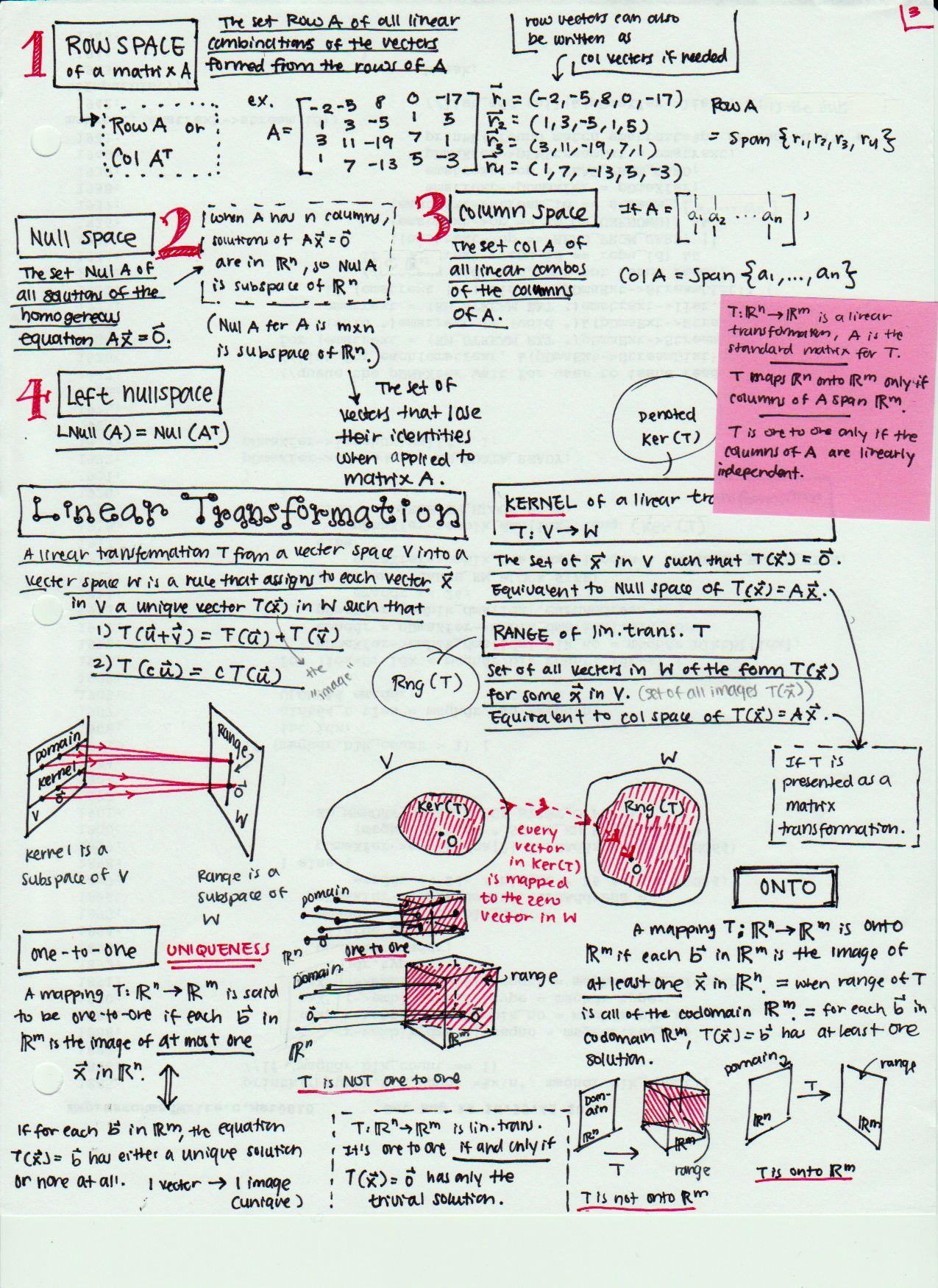 Linear Algebra Algebra Notes Algebra Cheat Sheet